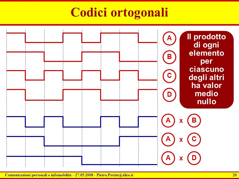Codici ortogonali A. Il prodotto di ogni elemento per ciascuno degli altri ha valor medio nullo. B.
