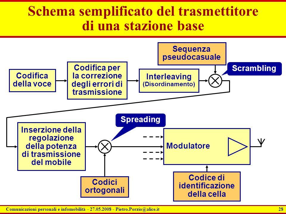 Schema semplificato del trasmettitore di una stazione base