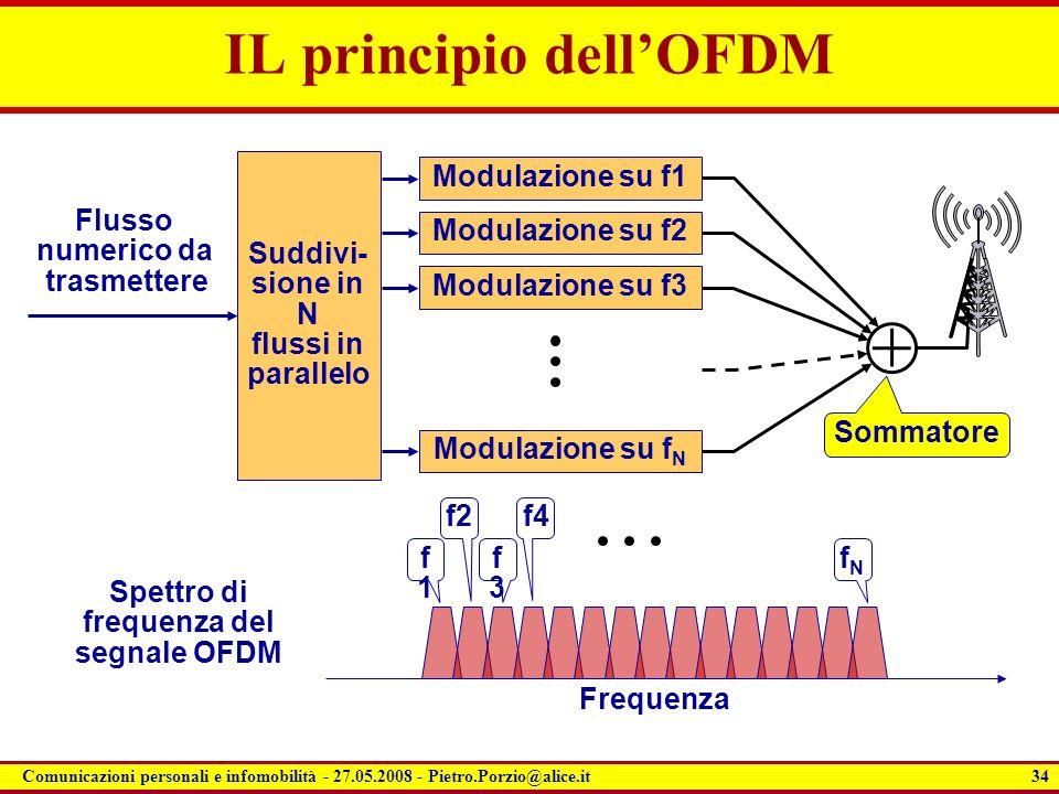 IL principio dell'OFDM