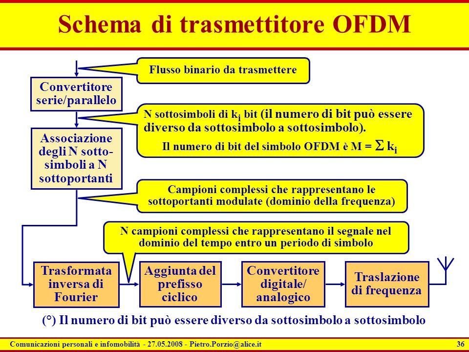 Schema di trasmettitore OFDM