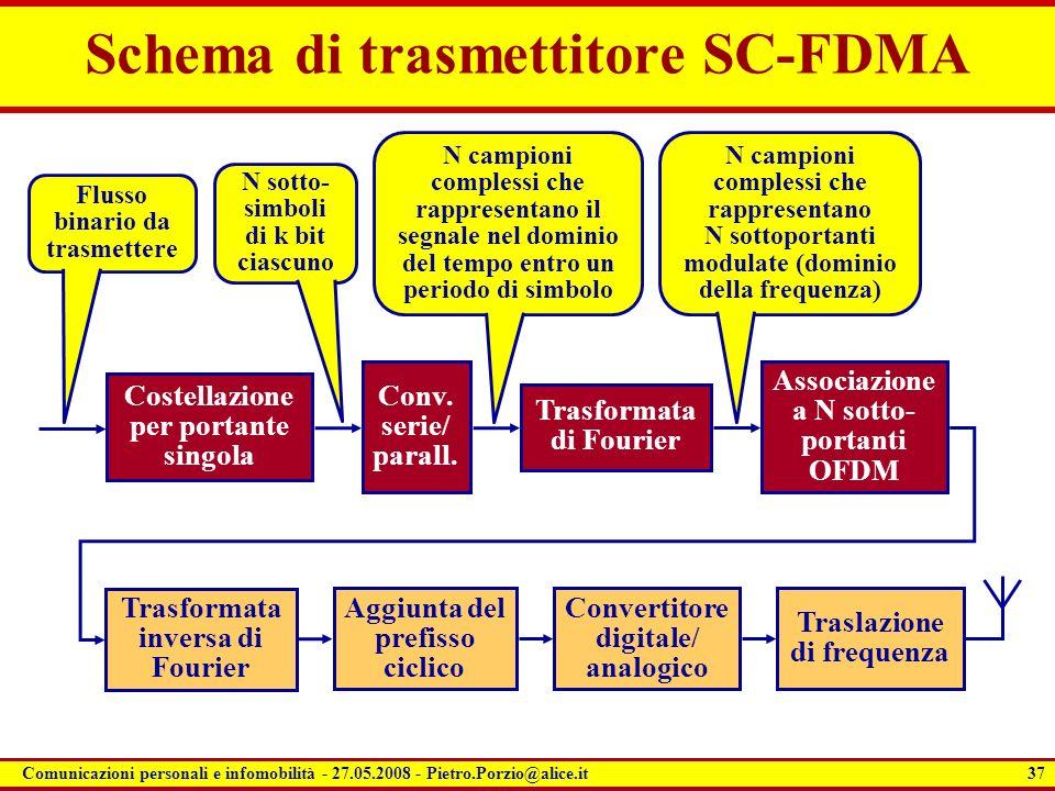 Schema di trasmettitore SC-FDMA