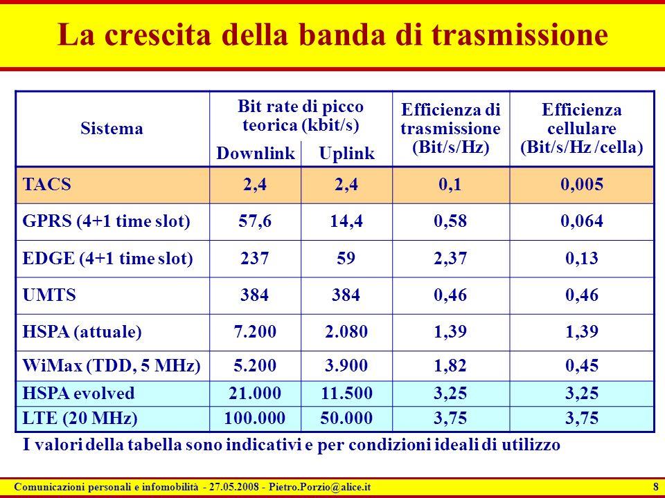 La crescita della banda di trasmissione