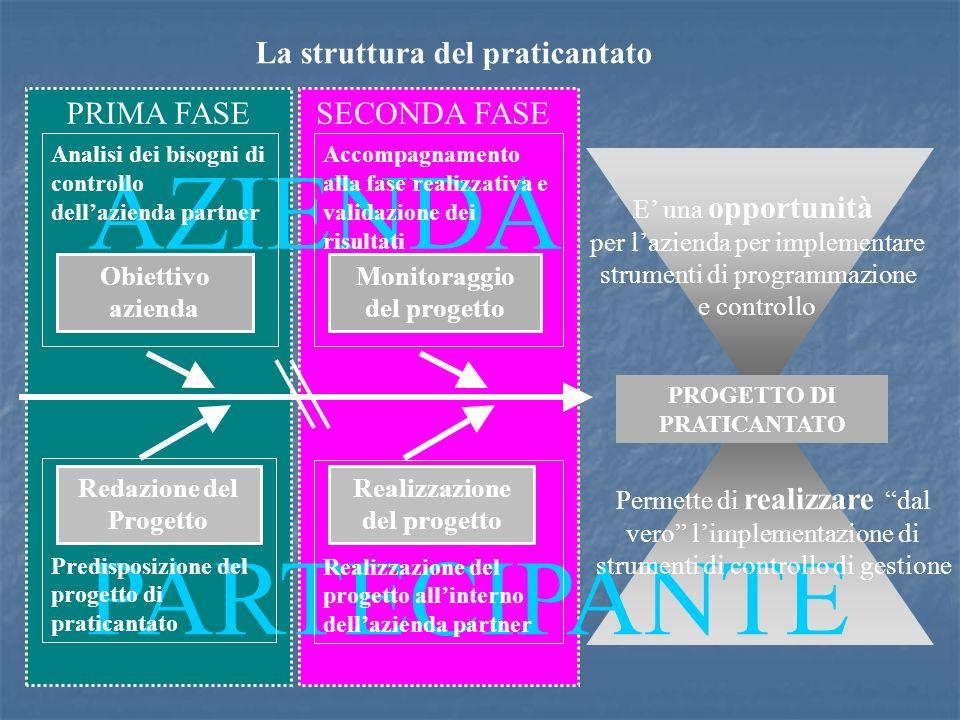 AZIENDA PARTECIPANTE La struttura del praticantato PRIMA FASE