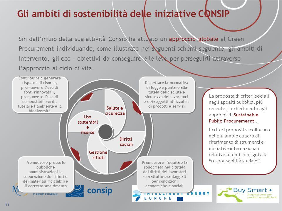 Gli ambiti di sostenibilità delle iniziative CONSIP