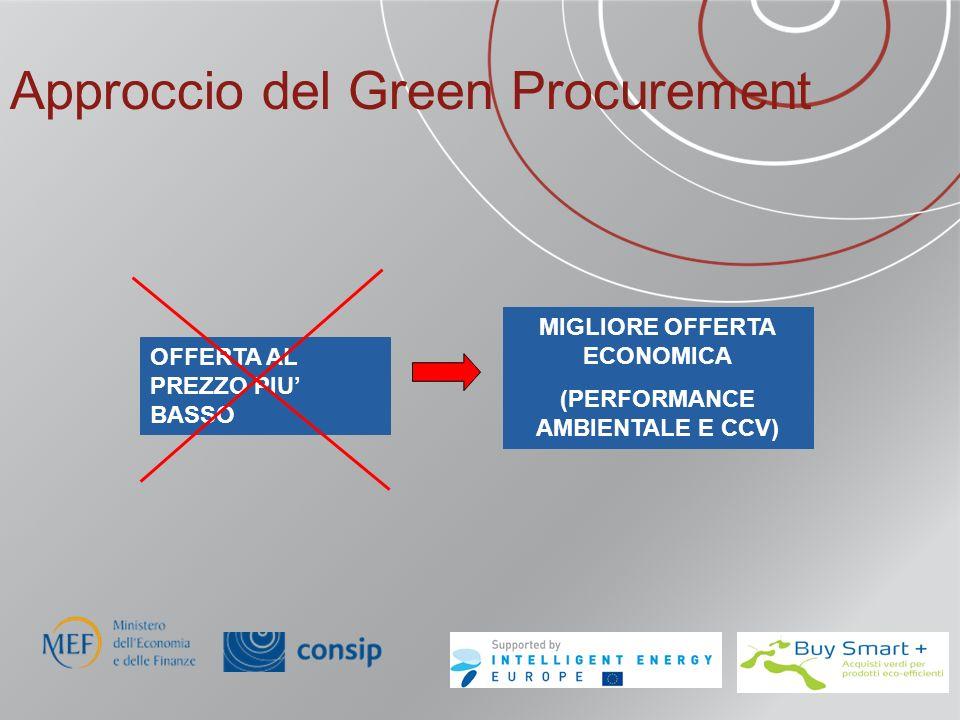 Approccio del Green Procurement