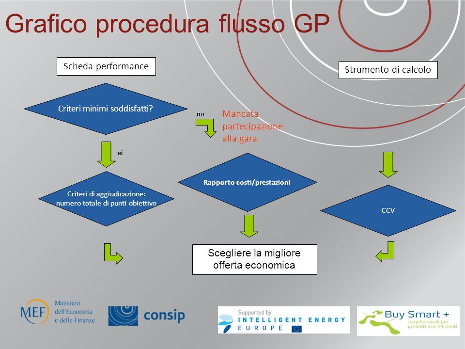 Grafico procedura flusso GP