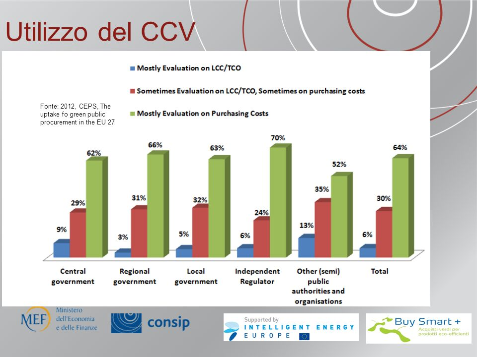Utilizzo del CCV Fonte: 2012, CEPS, The uptake fo green public procurement in the EU 27