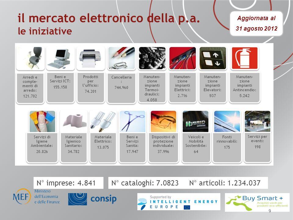 il mercato elettronico della p.a. le iniziative