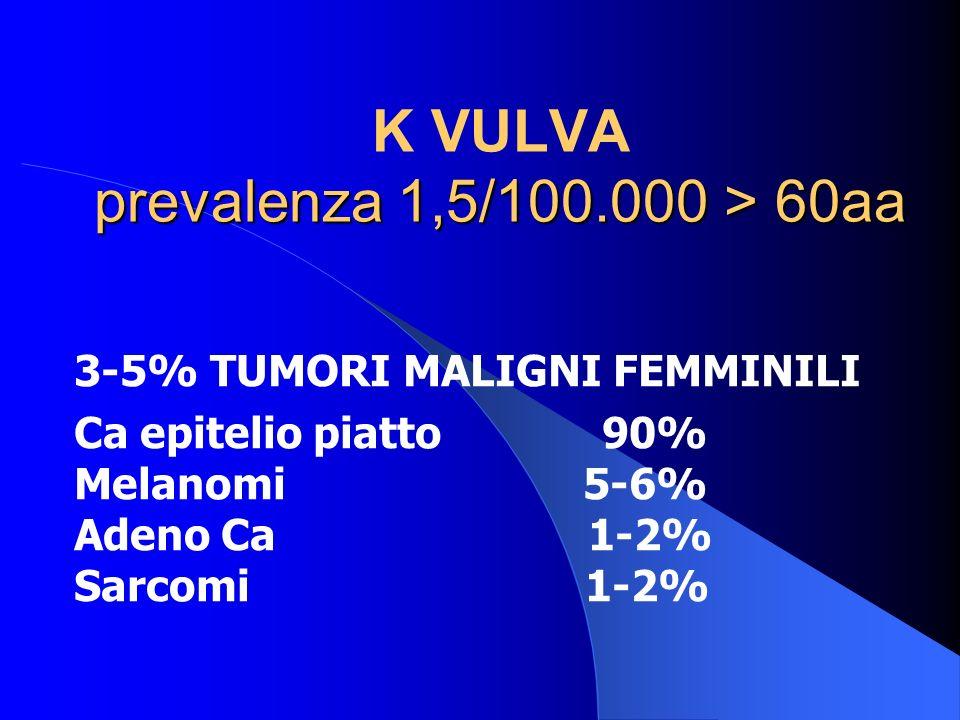 K VULVA prevalenza 1,5/100.000 > 60aa