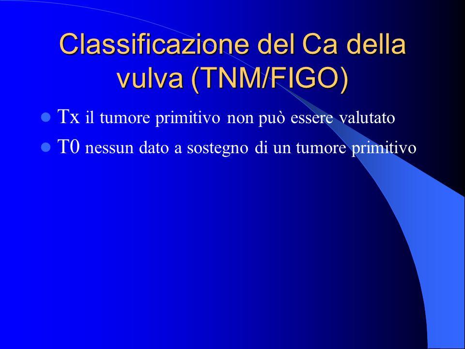 Classificazione del Ca della vulva (TNM/FIGO)