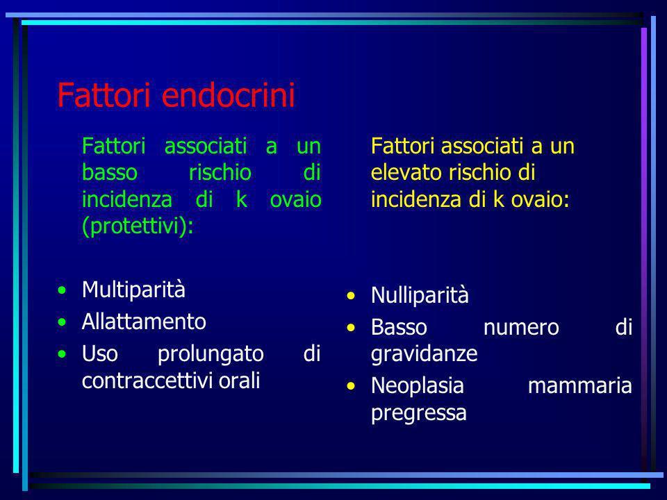Fattori endocrini Fattori associati a un basso rischio di incidenza di k ovaio (protettivi): Multiparità.