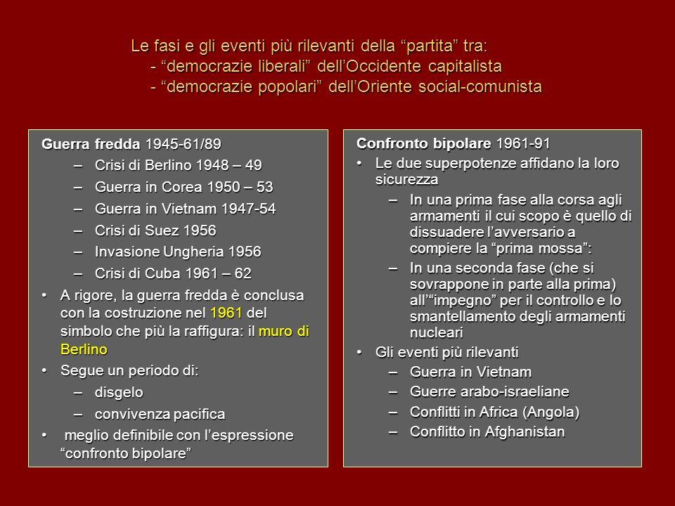 Le fasi e gli eventi più rilevanti della partita tra: - democrazie liberali dell'Occidente capitalista - democrazie popolari dell'Oriente social-comunista