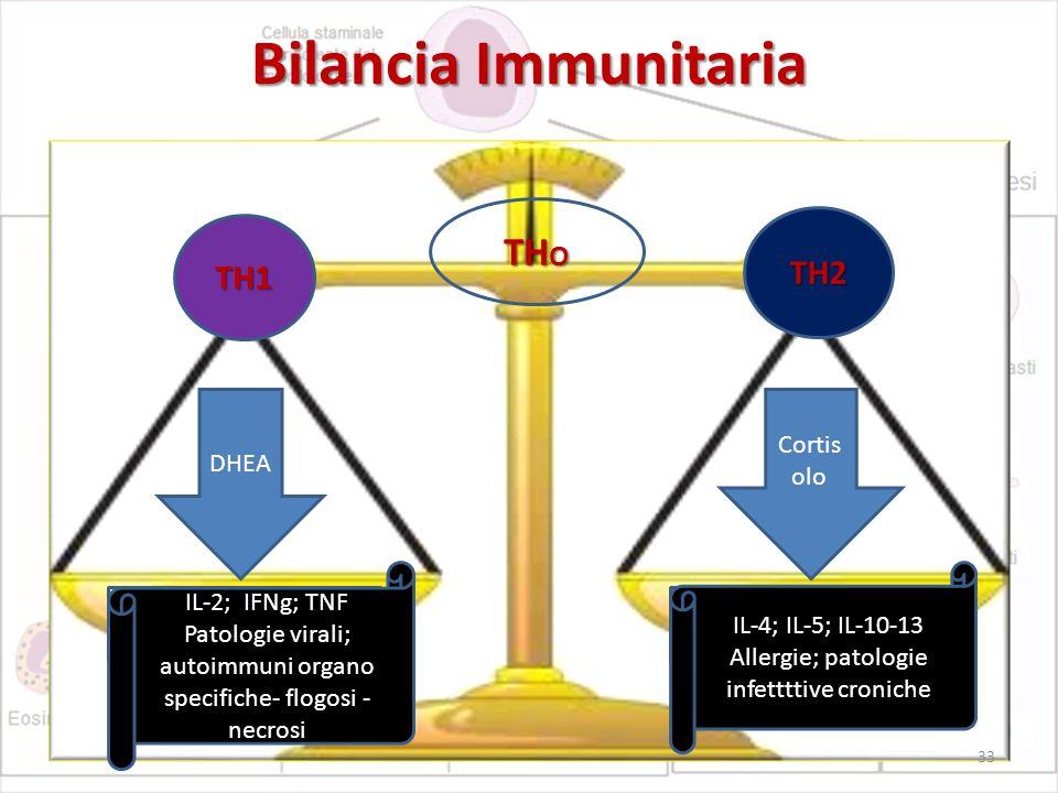 Bilancia Immunitaria THO TH2 TH1 Cortisolo DHEA IL-2; IFNg; TNF