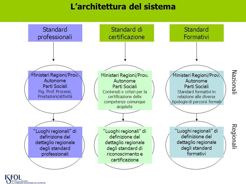 L'architettura del sistema