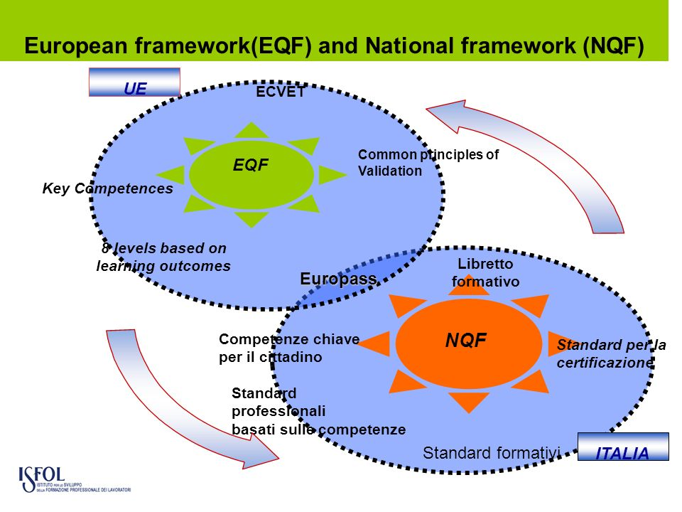 European framework(EQF) and National framework (NQF)