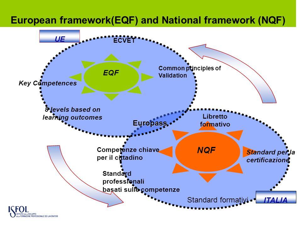 European framework(EQF) and National framework (NQF)