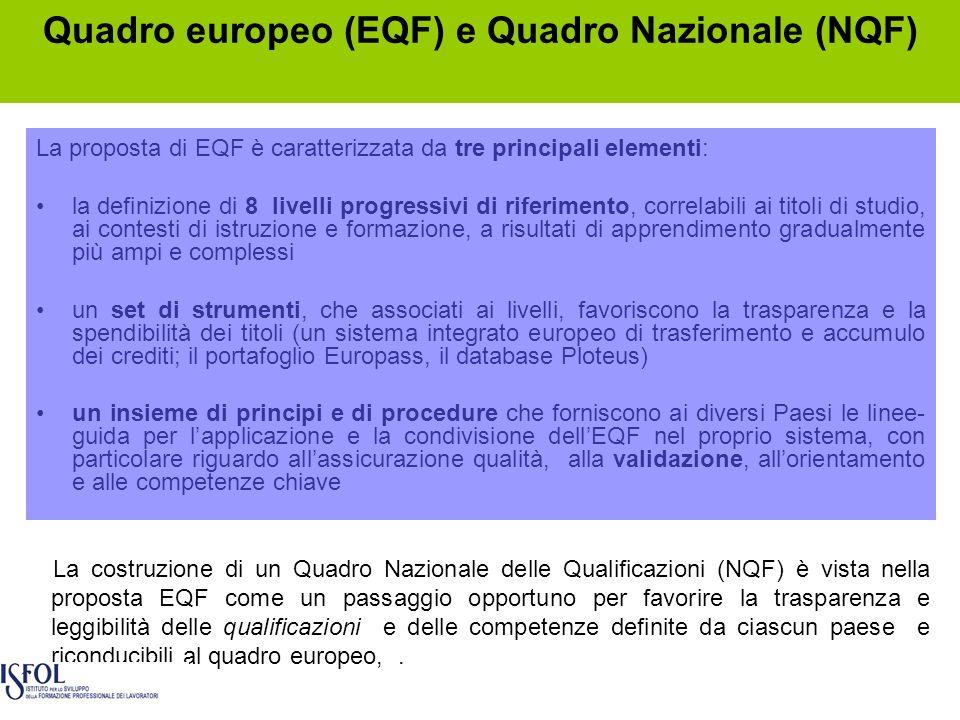 Quadro europeo (EQF) e Quadro Nazionale (NQF)