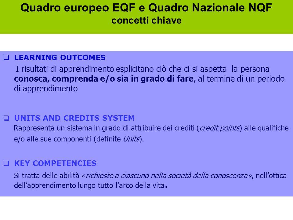 Quadro europeo EQF e Quadro Nazionale NQF concetti chiave