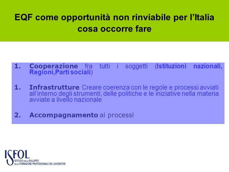 EQF come opportunità non rinviabile per l'Italia cosa occorre fare