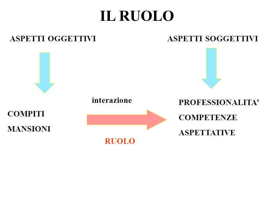 IL RUOLO ASPETTI OGGETTIVI ASPETTI SOGGETTIVI interazione