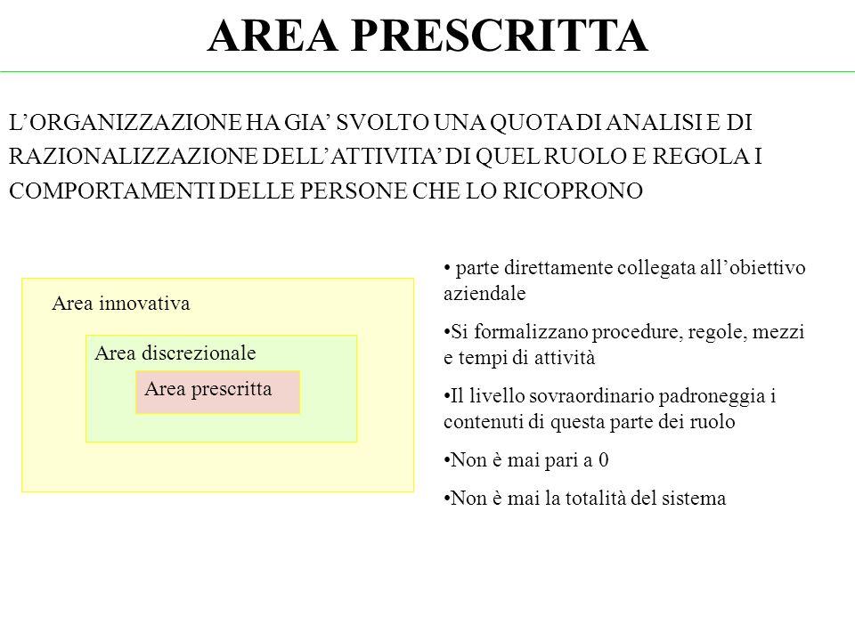 AREA PRESCRITTA
