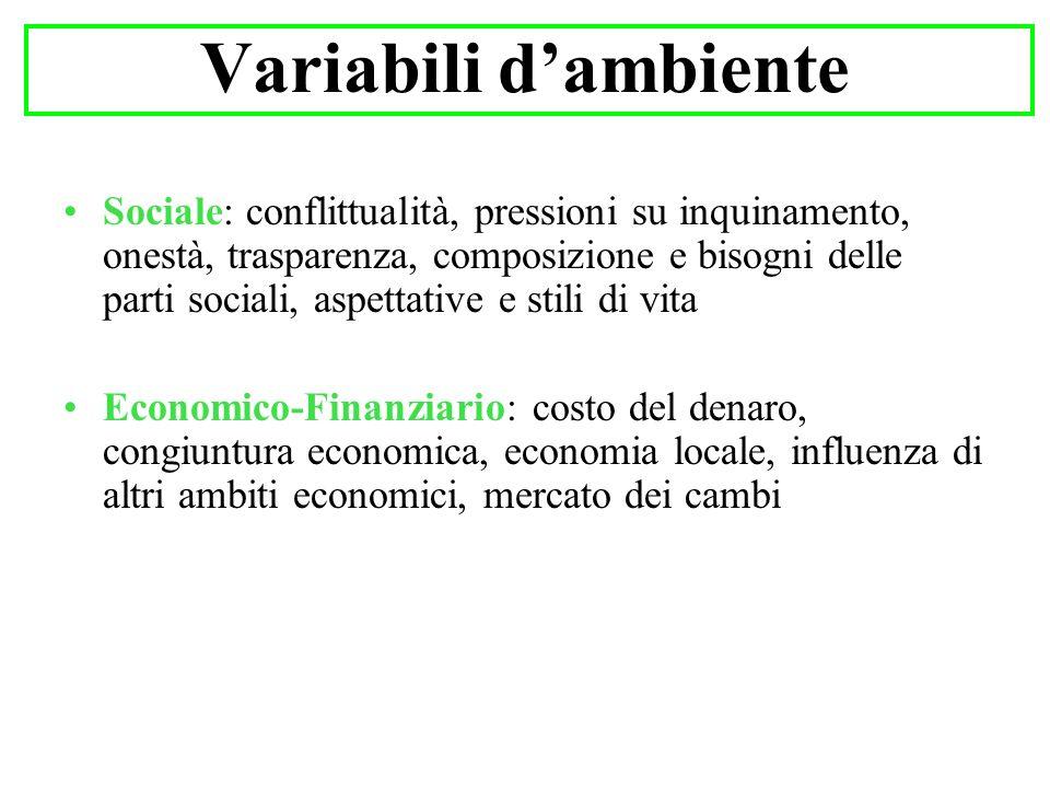 Variabili d'ambiente