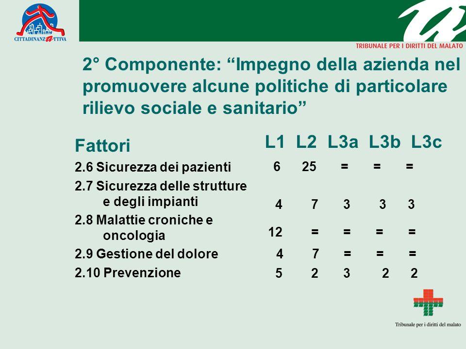 2° Componente: Impegno della azienda nel promuovere alcune politiche di particolare rilievo sociale e sanitario
