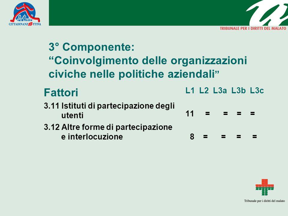 3° Componente: Coinvolgimento delle organizzazioni civiche nelle politiche aziendali