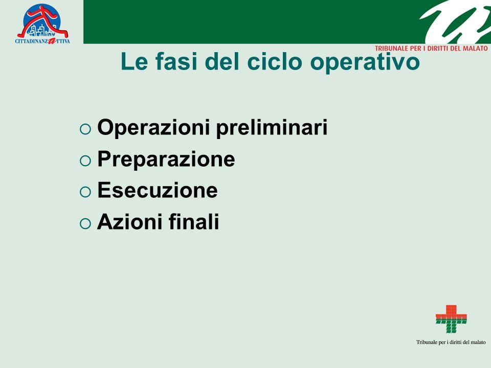 Le fasi del ciclo operativo