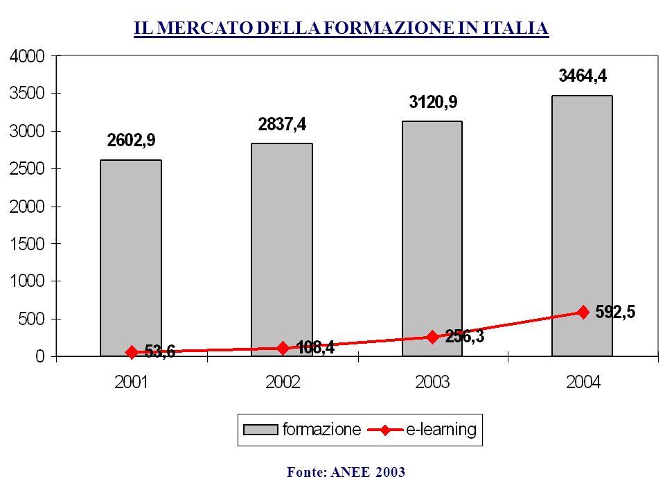 IL MERCATO DELLA FORMAZIONE IN ITALIA