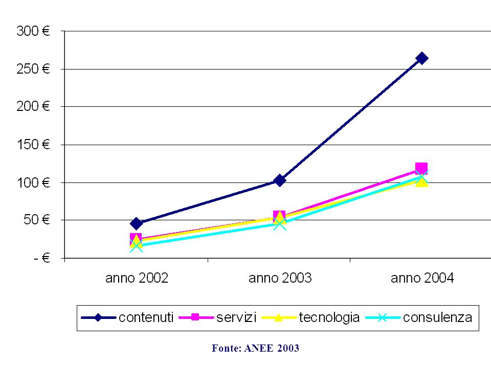 Fonte: ANEE 2003