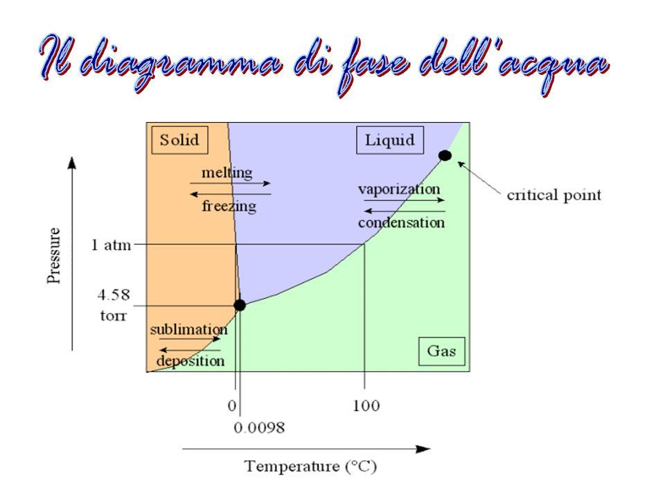 Il diagramma di fase dell acqua
