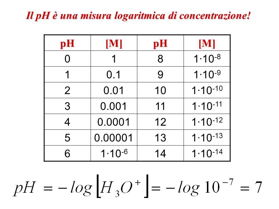 Il pH è una misura logaritmica di concentrazione!