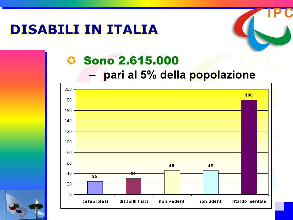 DISABILI IN ITALIA Sono 2.615.000 pari al 5% della popolazione