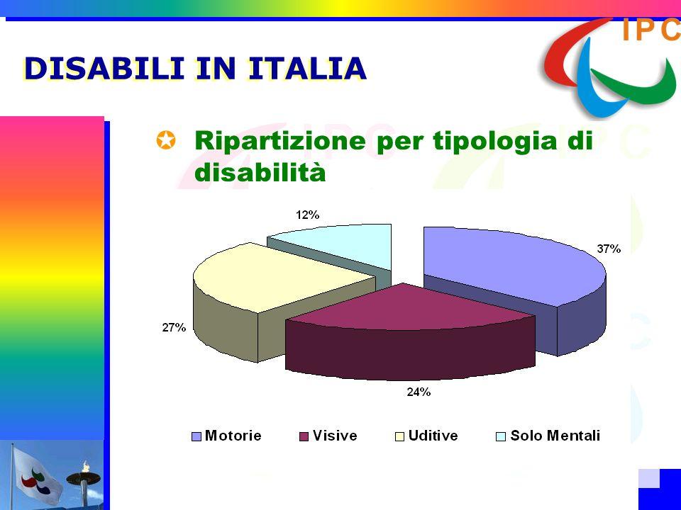 DISABILI IN ITALIA Ripartizione per tipologia di disabilità