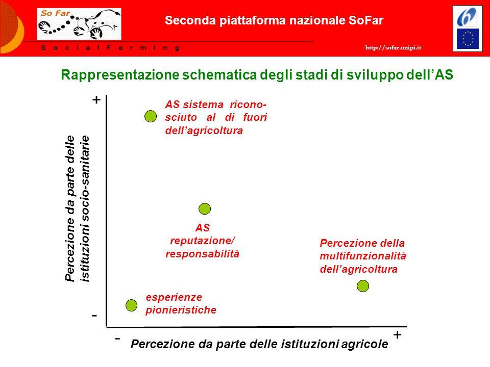 Seconda piattaforma nazionale SoFar AS reputazione/ responsabilità