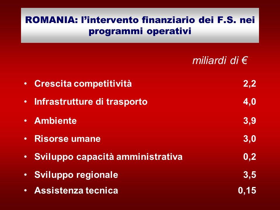 ROMANIA: l'intervento finanziario dei F.S. nei programmi operativi