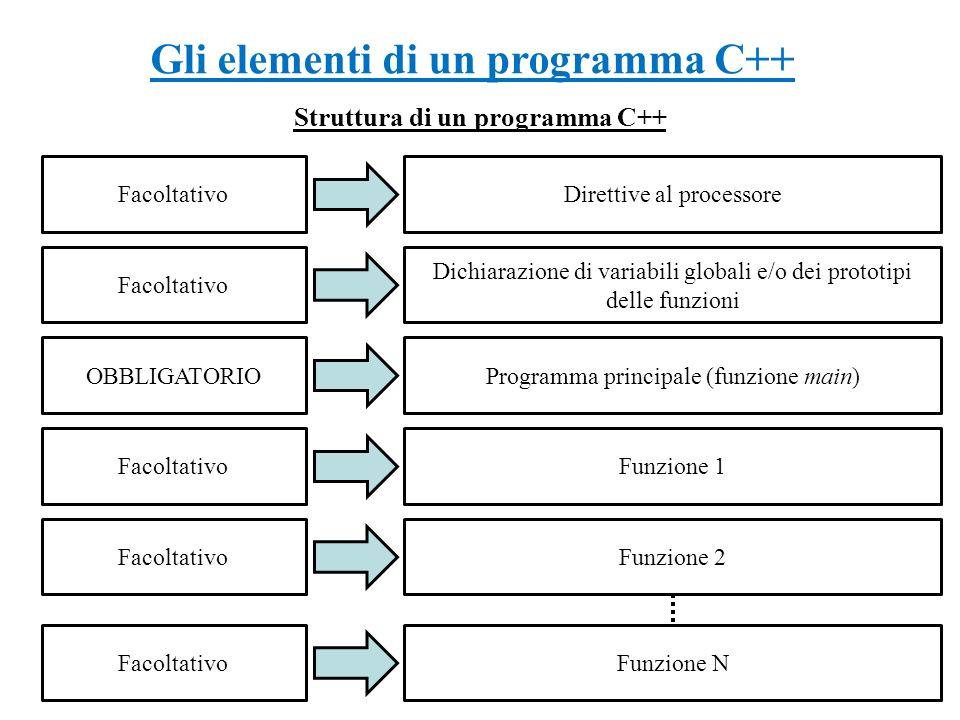 Gli elementi di un programma C++ Struttura di un programma C++