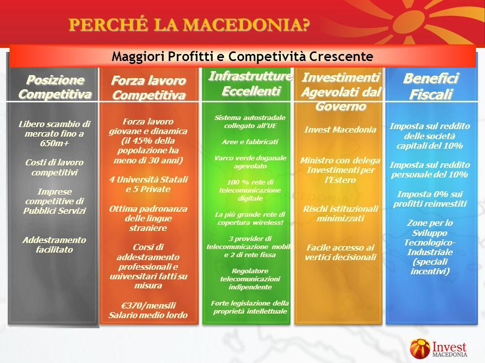 PERCHÉ LA MACEDONIA Maggiori Profitti e Competività Crescente