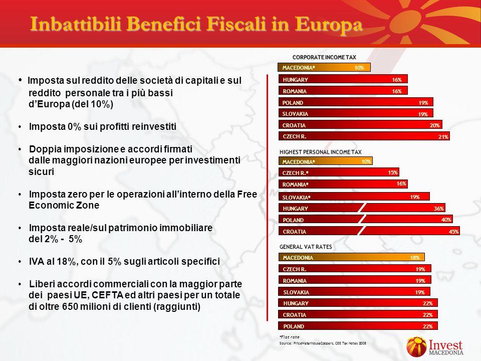 Inbattibili Benefici Fiscali in Europa