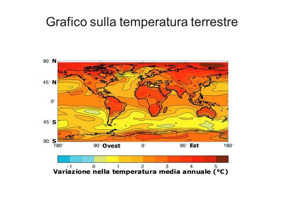 Grafico sulla temperatura terrestre