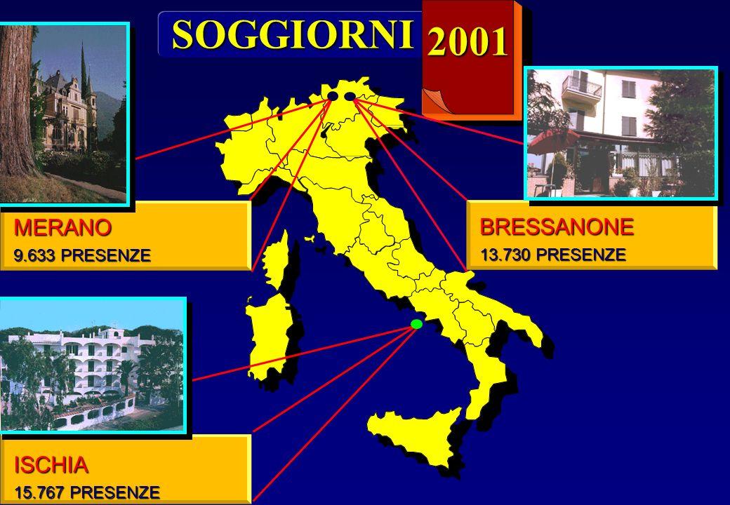 SOGGIORNI 2001 MERANO BRESSANONE ISCHIA 9.633 PRESENZE 13.730 PRESENZE