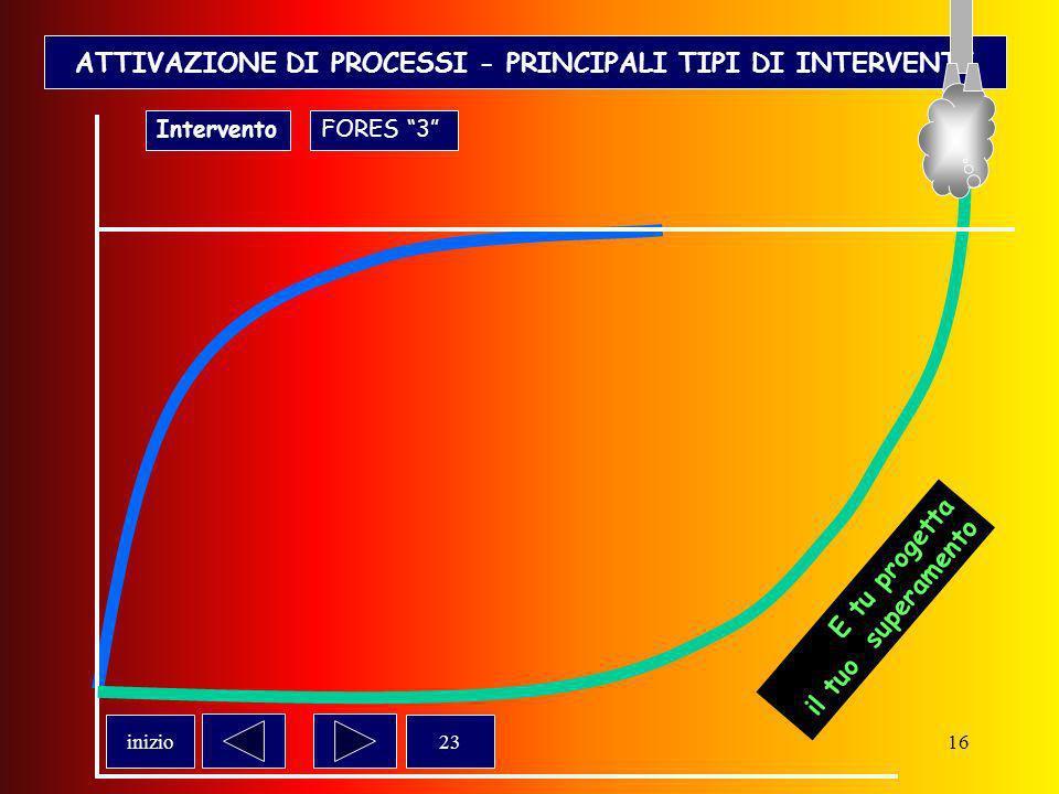 ATTIVAZIONE DI PROCESSI - PRINCIPALI TIPI DI INTERVENTI