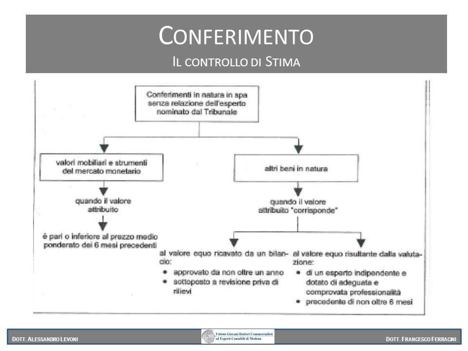Conferimento Il controllo di Stima Dott. Alessandro Levoni