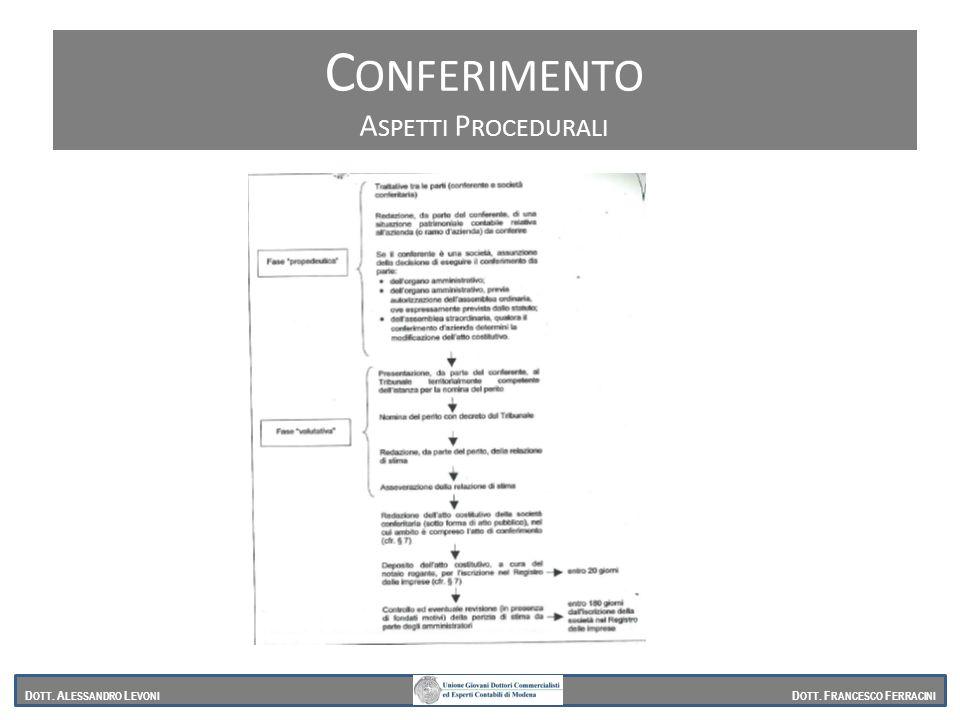 Conferimento Aspetti Procedurali Dott. Alessandro Levoni