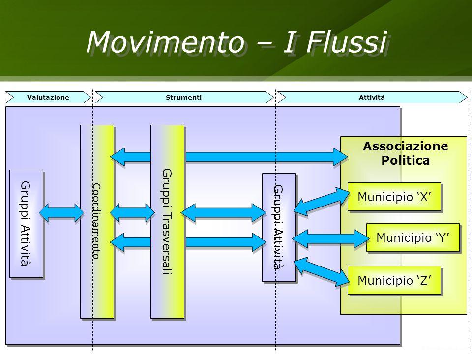 Associazione Politica