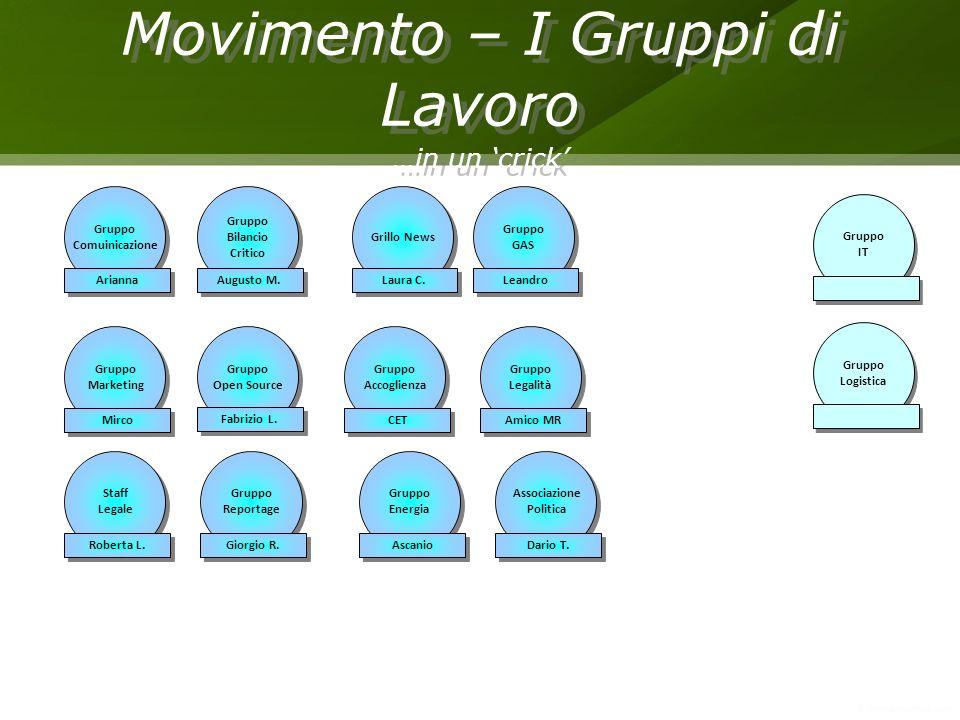 Movimento – I Gruppi di Lavoro