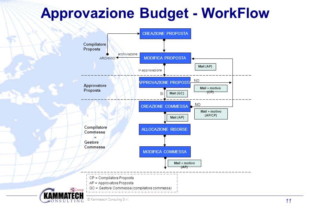 Approvazione Budget - WorkFlow