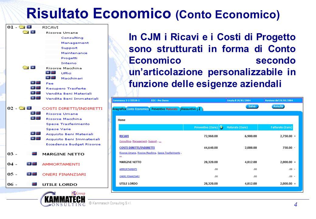 Risultato Economico (Conto Economico)