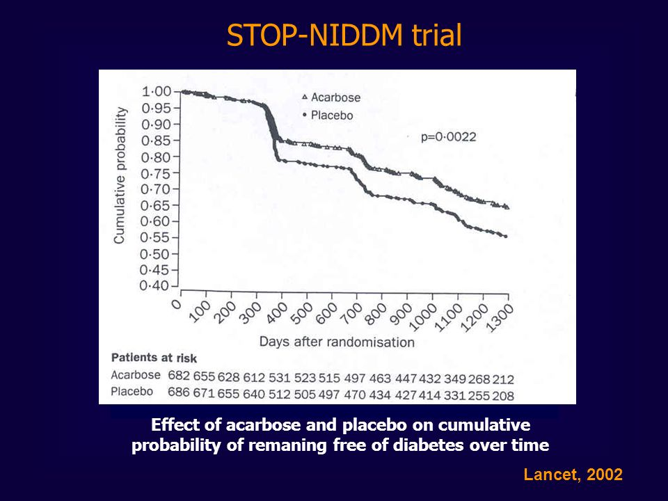 STOP-NIDDM trial Effect of acarbose and placebo on cumulative probability of remaning free of diabetes over time.